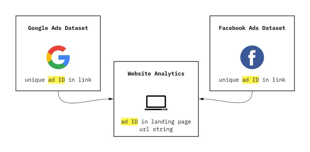 tying advertising data to interaction data