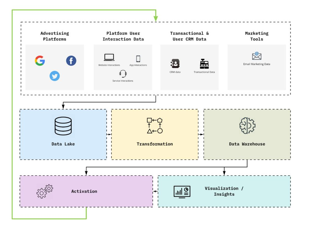 a schematic overview of a marketing data warehouse